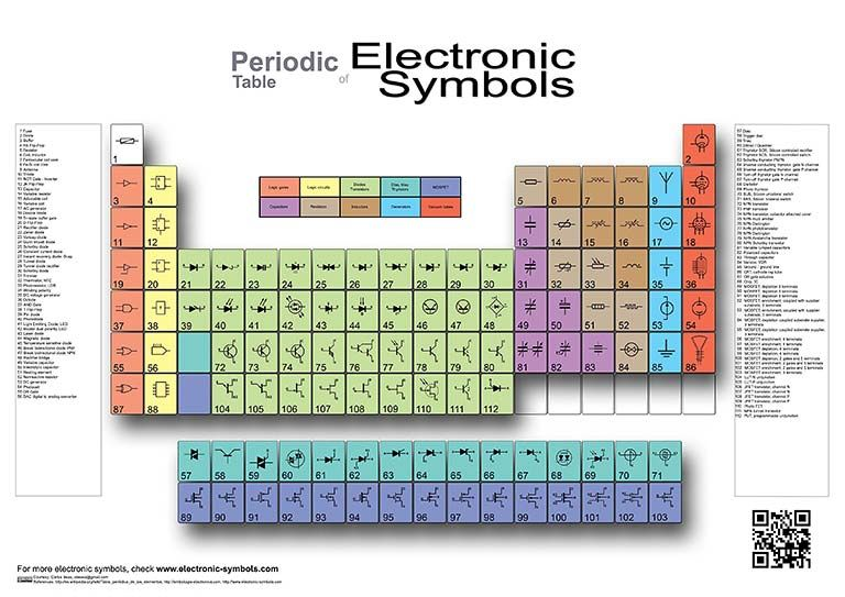 periodic table of electronic symbols in the largest collection of electric and electronic symbols in - Periodic Table With Symbols