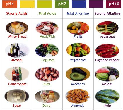 how much acid food in diet