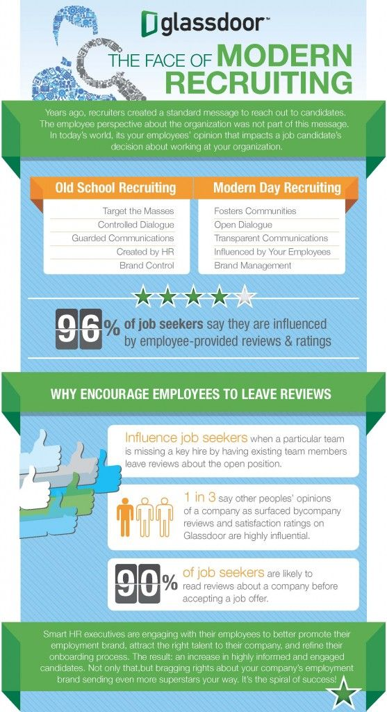 Job Seekers Research Companies Before Applying Friday Distraction Staffing Agency Business Management Infographic Employee Recruitment
