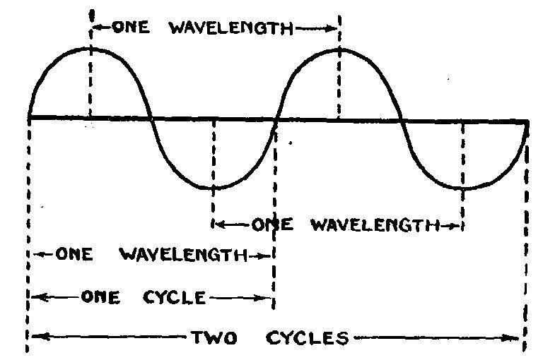 radiowavesdiagram radio diagram find wiring diagram u2022 rh empcom co Bose Wave Radio Repair Schematic radio waves transmission diagram
