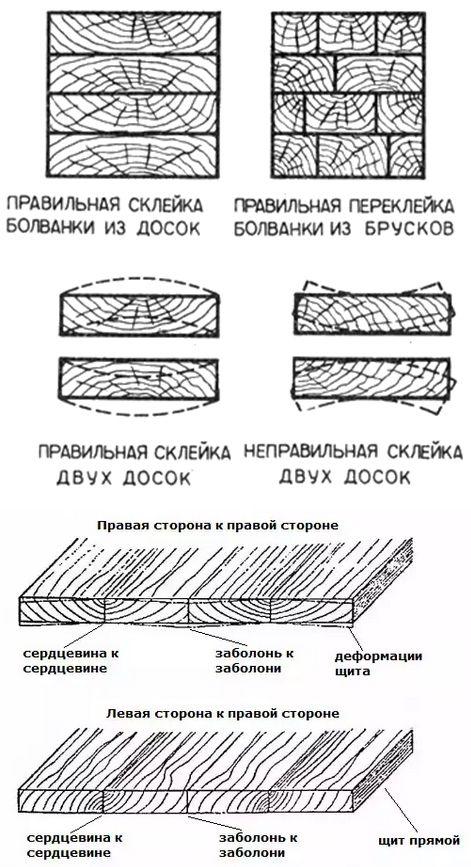 Как склеить деревянные щиты в домашних условиях. - Дом и стройка - Статьи - FORUMHOUSE