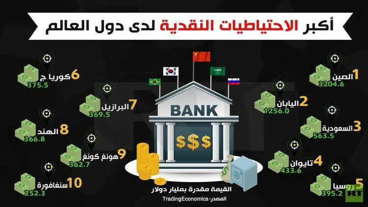 أكبر الاحتياطات النقدية لدى دول العالم Infographic Business 10 Things