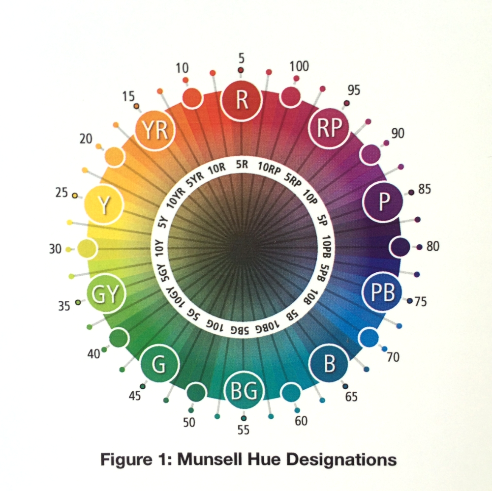 munsell hue designations the munsell book of color contains color chips for 25 5 - Munsell Book Of Color