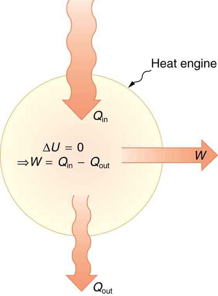 The Figure Shows A Schematic Representation Of A Heat Engine The Heat Engine Is Represented By A Circle The Heat Enter Thermodynamics College Physics Physics