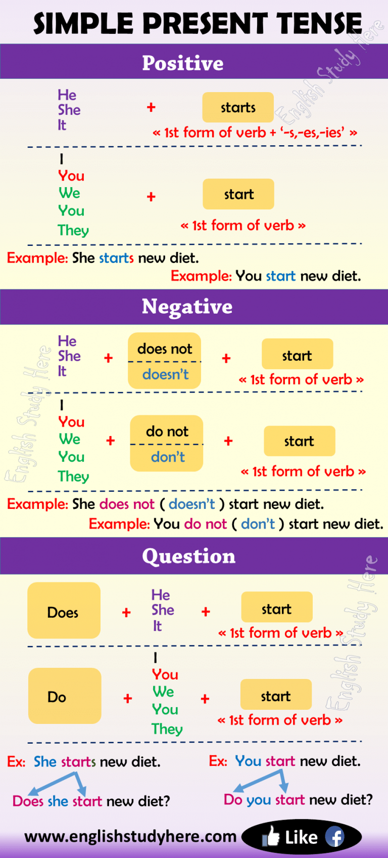 Simple Present Tense In English English Study Here Simple Present Tense Learn English Grammar Easy English Grammar