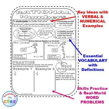 RATIONAL NUMBERS Doodle Notes Interactive Math Notebooks