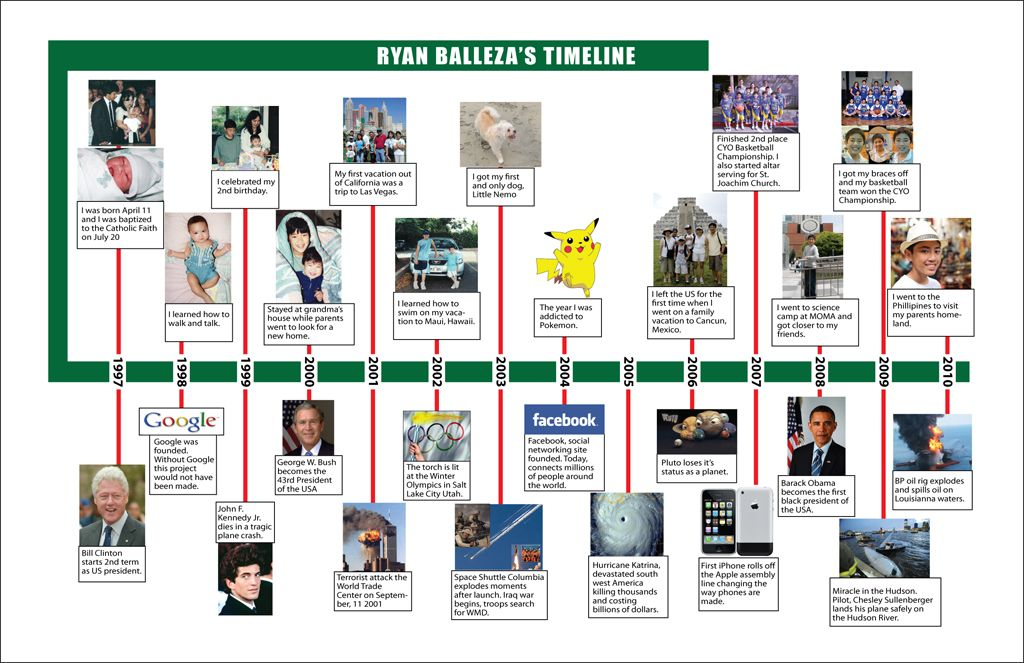 creative pictures of timelines for fifth graders | RYAN'S TIMELINE ...