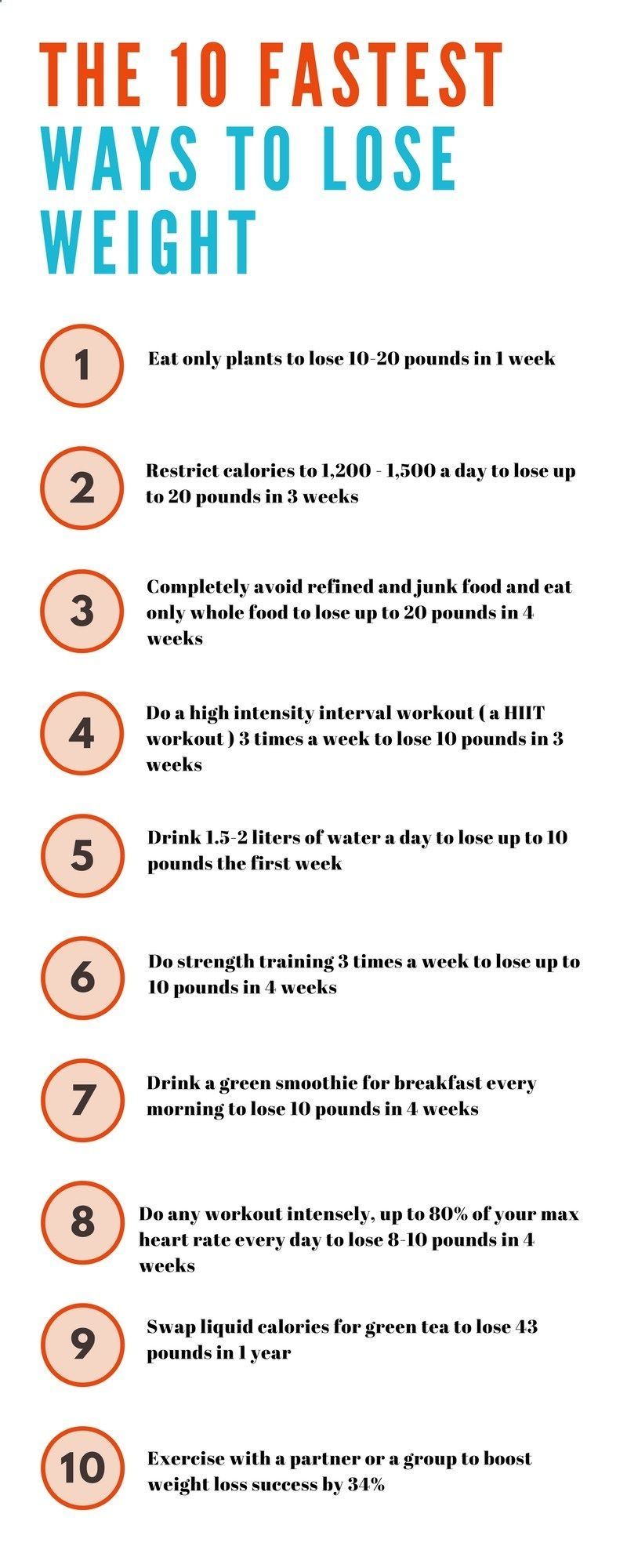 The 10 Fastest Ways To Lose Weight #waystolose10poundsfast #FitnessMotivation | Weight loss ...