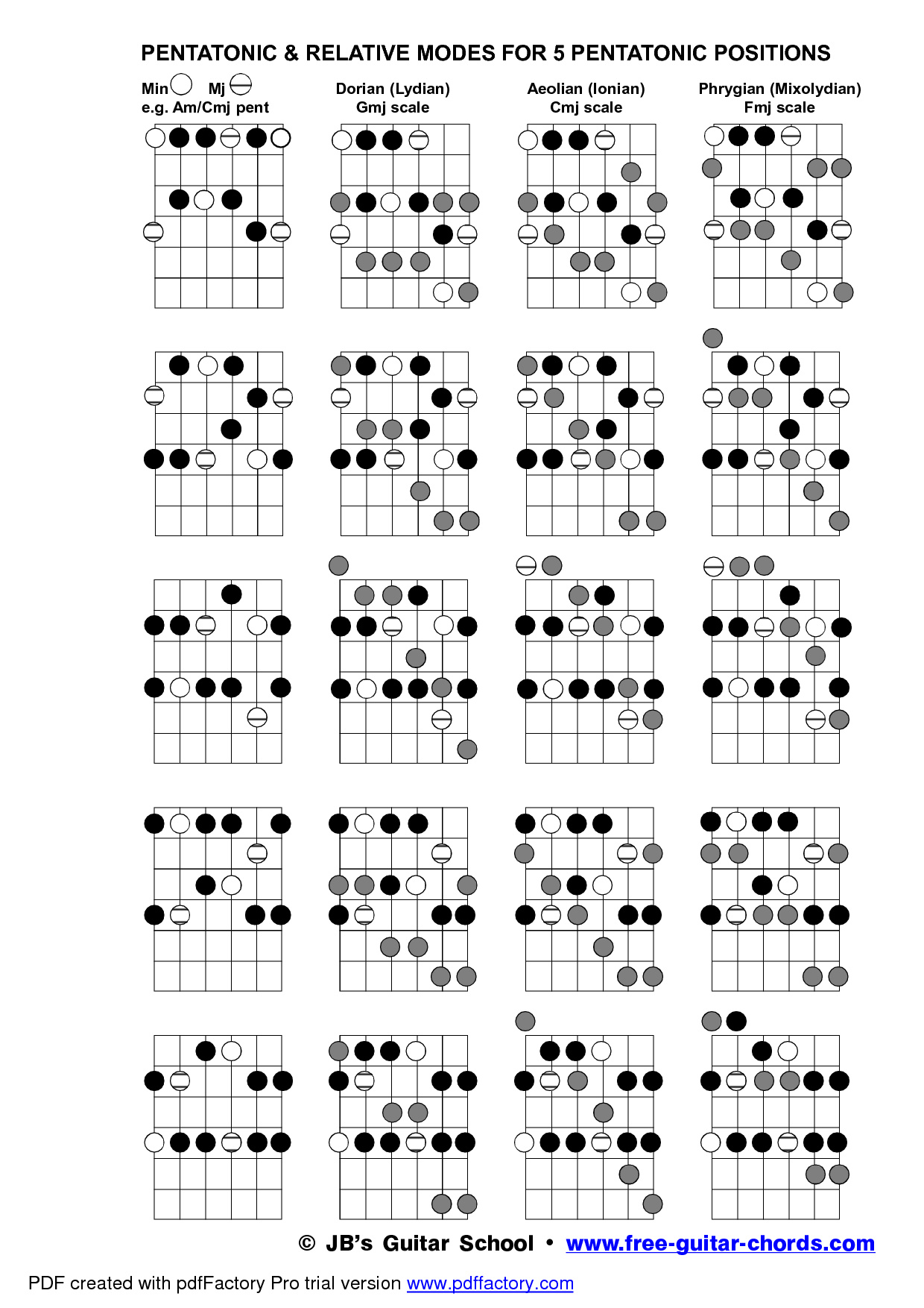 guitar chords chart for beginners guitar scales pdf pesquisa santosh jazz 11538