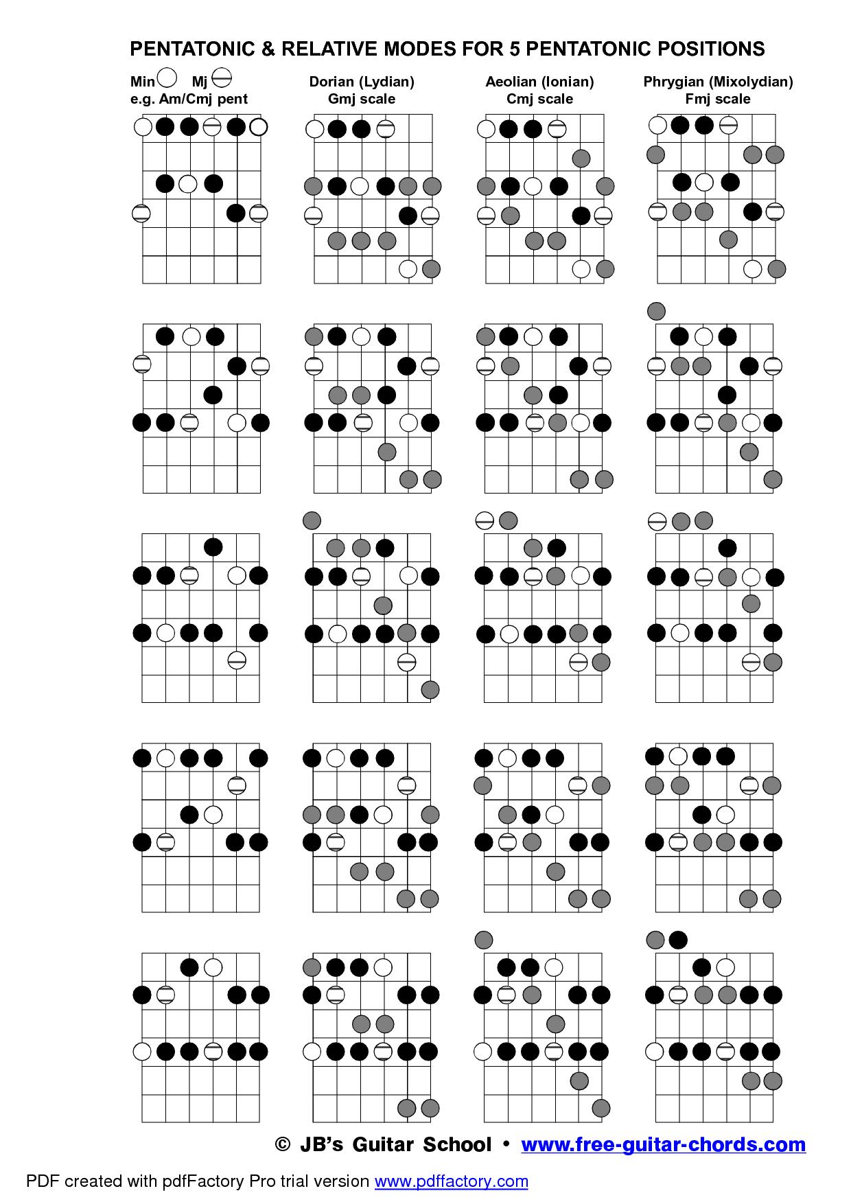 Guitar Scales Chart Pdf : guitar, scales, chart, Guitar, Scales, Pesquisa, Google, Escalas, Musicais,, Notas, Guitarra
