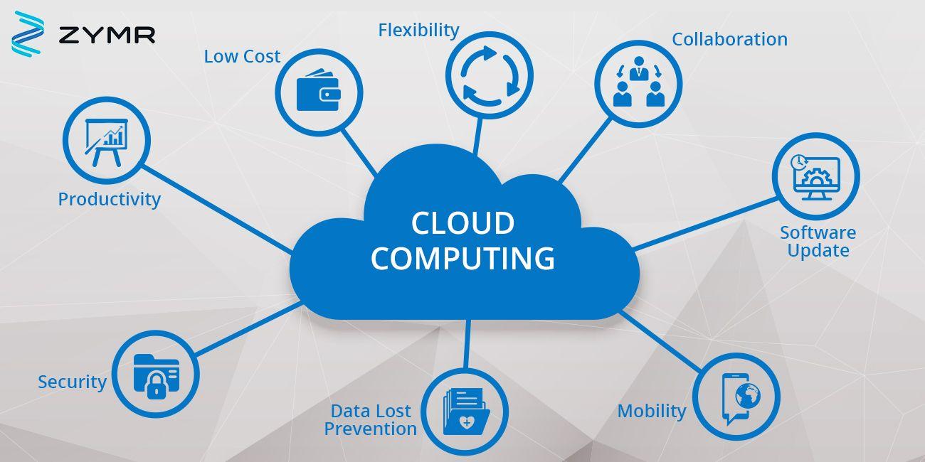 Cloud Security Solutions Services Cloud Security Companies Zymr Security Solutions Cloud Computing Services Security Companies