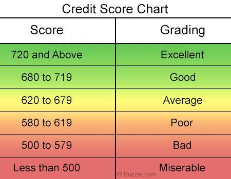Credit score scale chart wake up world did you know