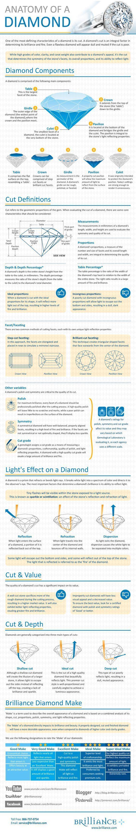 loose Diamonds : Anatomia de um diamante | Geología | Pinterest ...