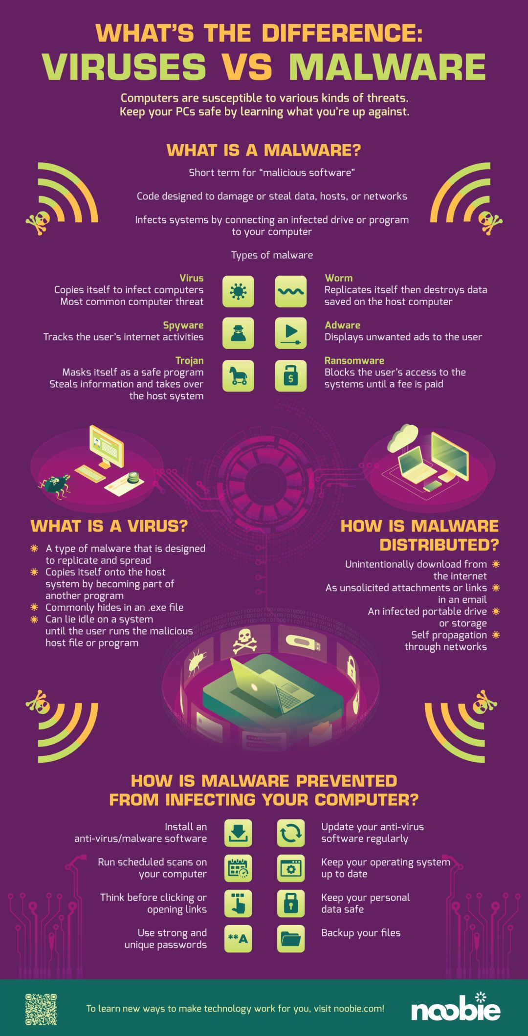 What S The Difference Viruses Vs Malware Malware Cyber