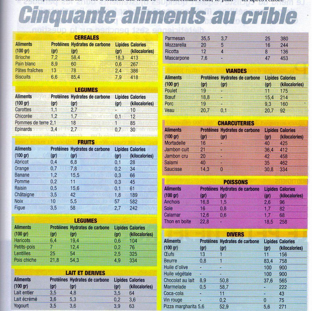 Populaire tableau 50 aliments GPL cal.jpg (1096×1093) | A manger | Pinterest YA93