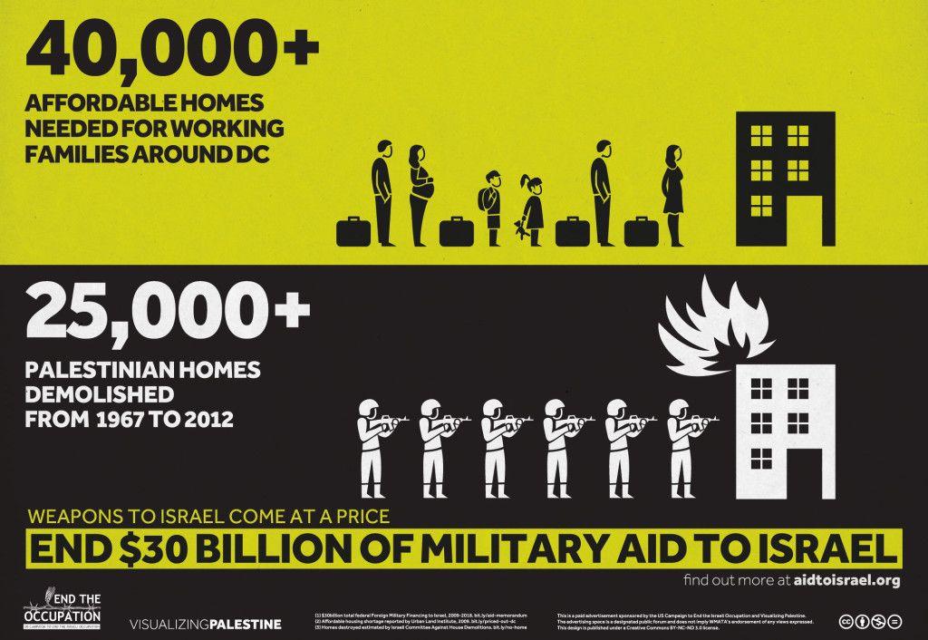 20 Infografik Konflik Palestina Israel Militer Israel Timur Tengah
