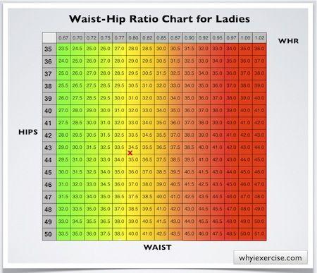 Still solidly in the green    weird   : Waist hip ratio