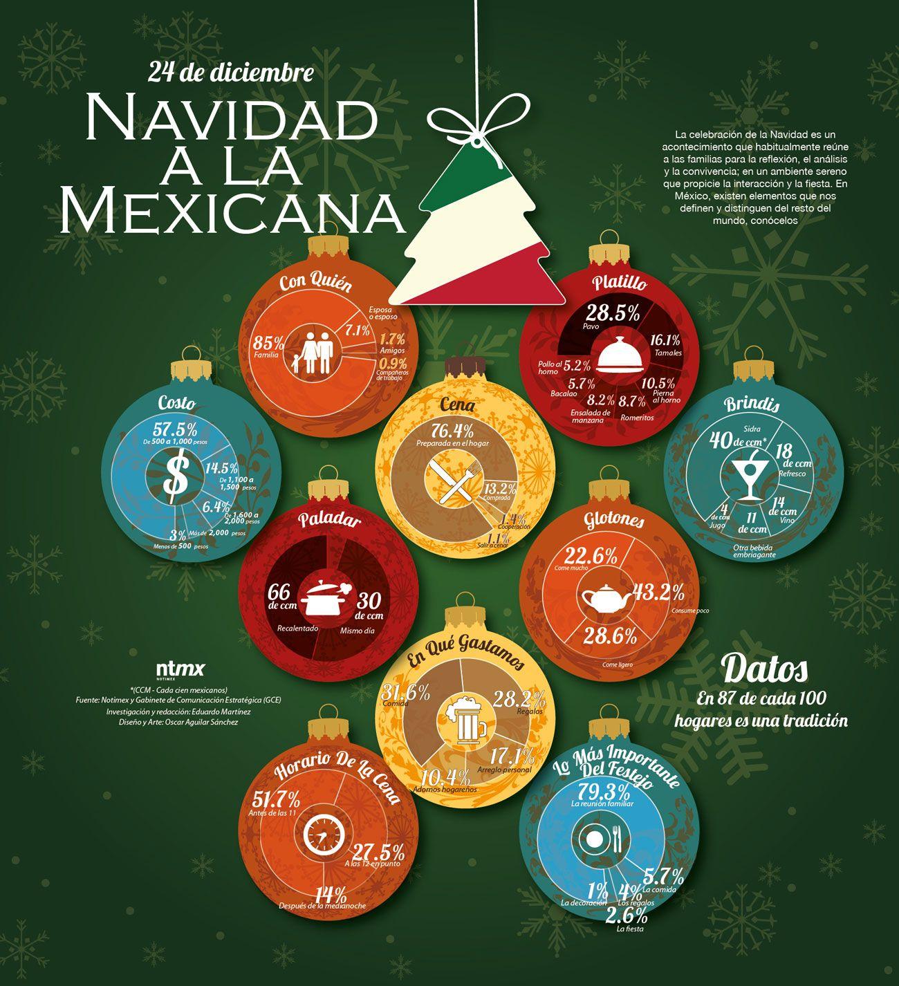 Asi Celebran La Navidad Los Mexicanos Mexican Culture