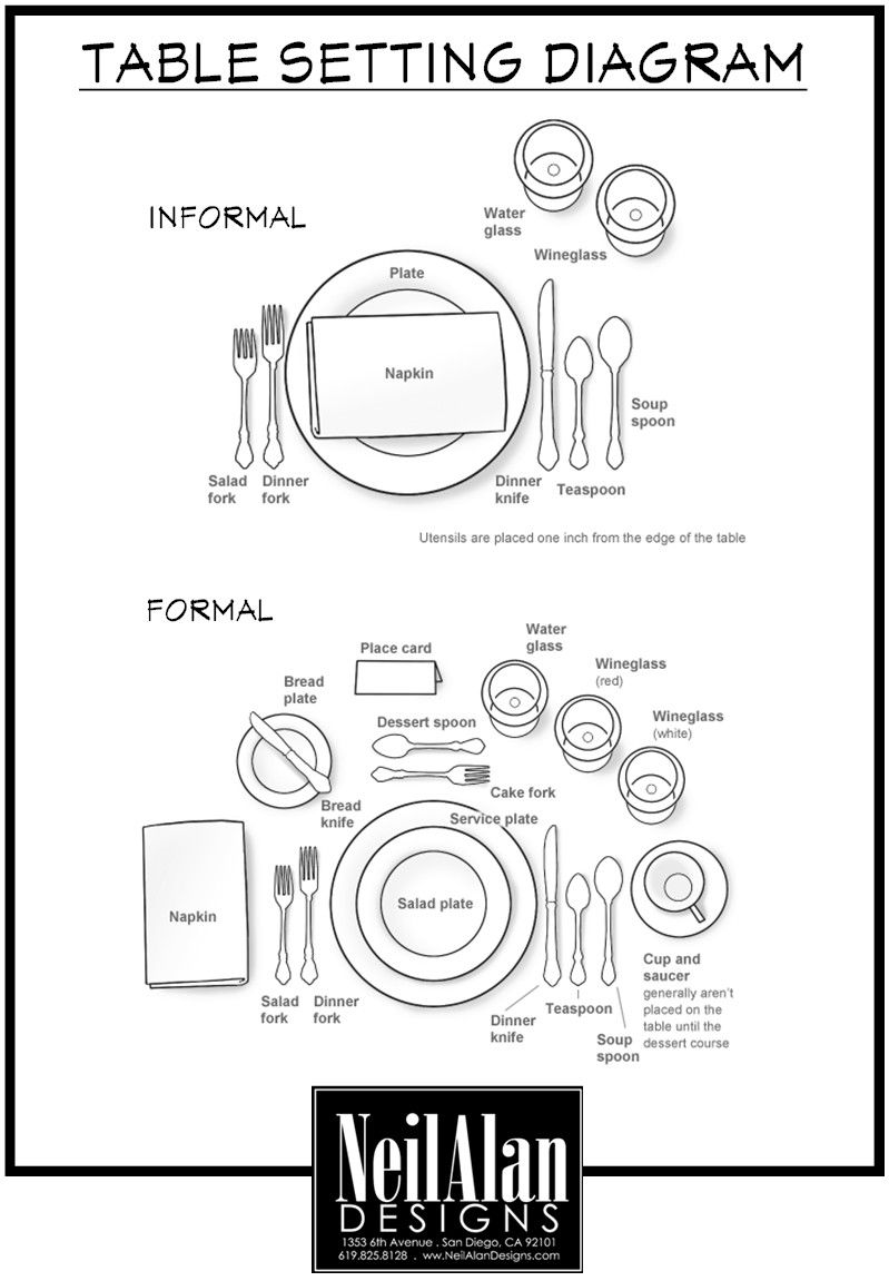 Proper table setting diagram diagram of a formal table setting - Table Setting Diagram