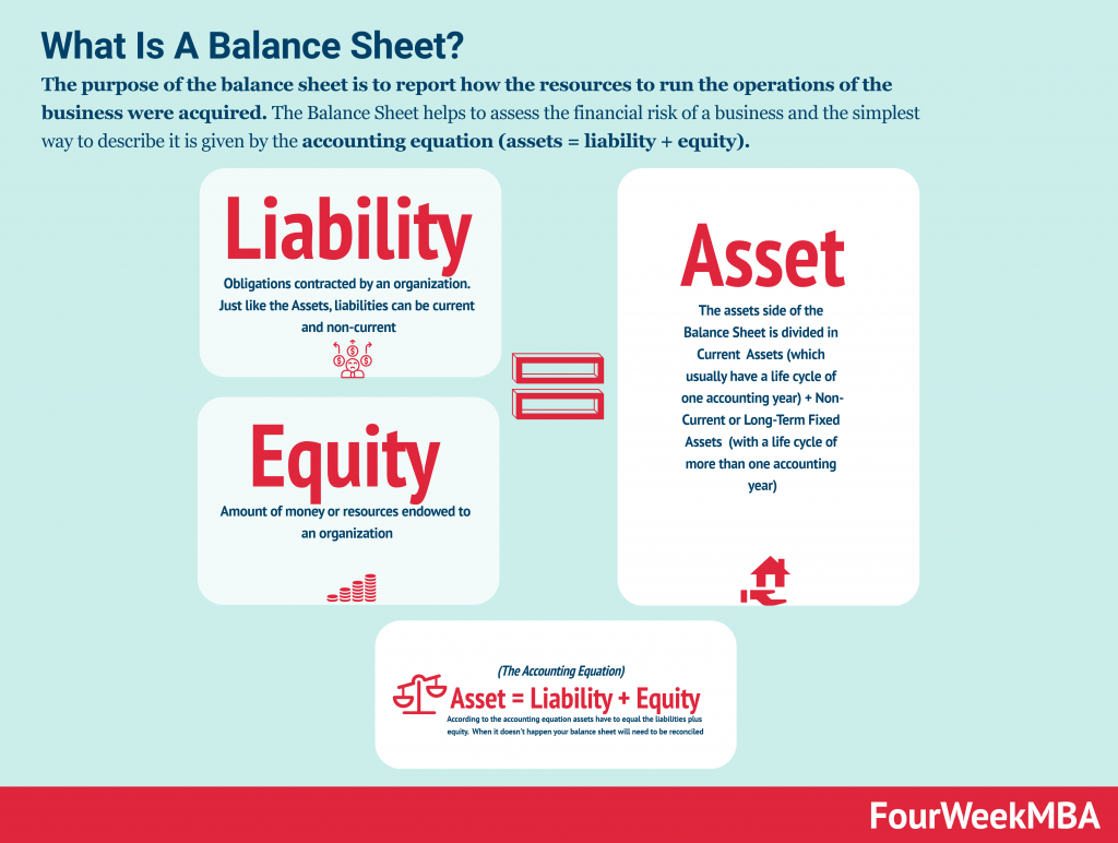 31+ Accounting practice worksheet assets liability pdf Top