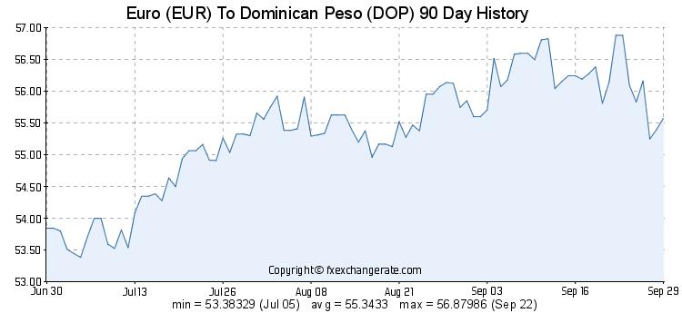 Euro Eur Para Peso Dominicano Dop 10 Day History