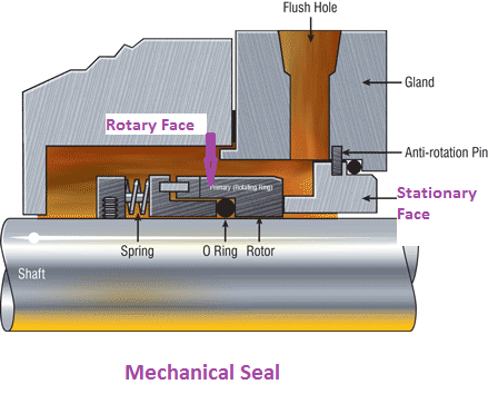 Centrifugal Pump Mechanical Seal Diagram Apache 100cc Quad Wiring Single Projects To Try Pinterest