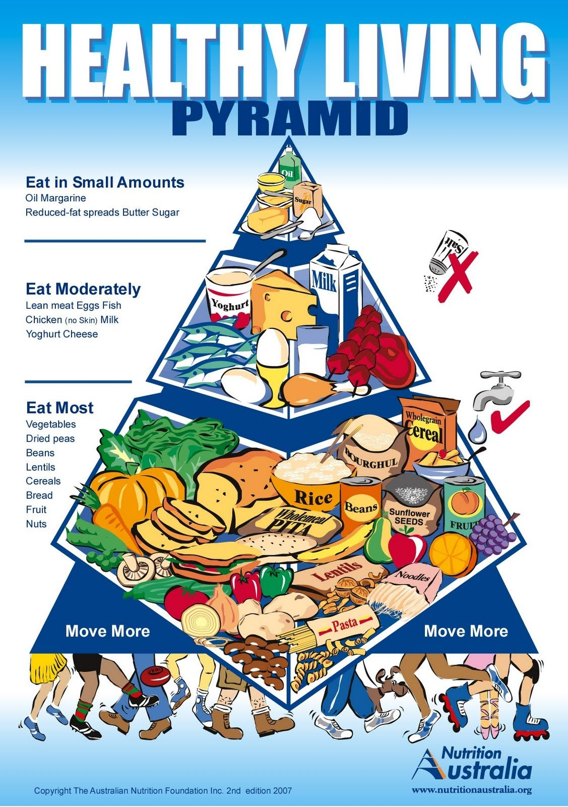 Navigating The Food Pyramid For A Healthier Me