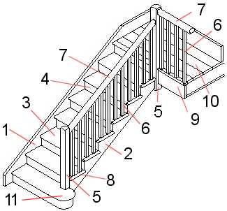 Perfect STAIR CASE PARTS ; 1. Inner (closed) String. 2. Outer (open) String. 3.  Tread. 4. Riser. 5. Newel Post. 6. Balusters. 7. Baniste