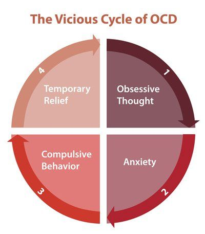 25 ways to overcome OCD – your self-help guide towards a calmer mind