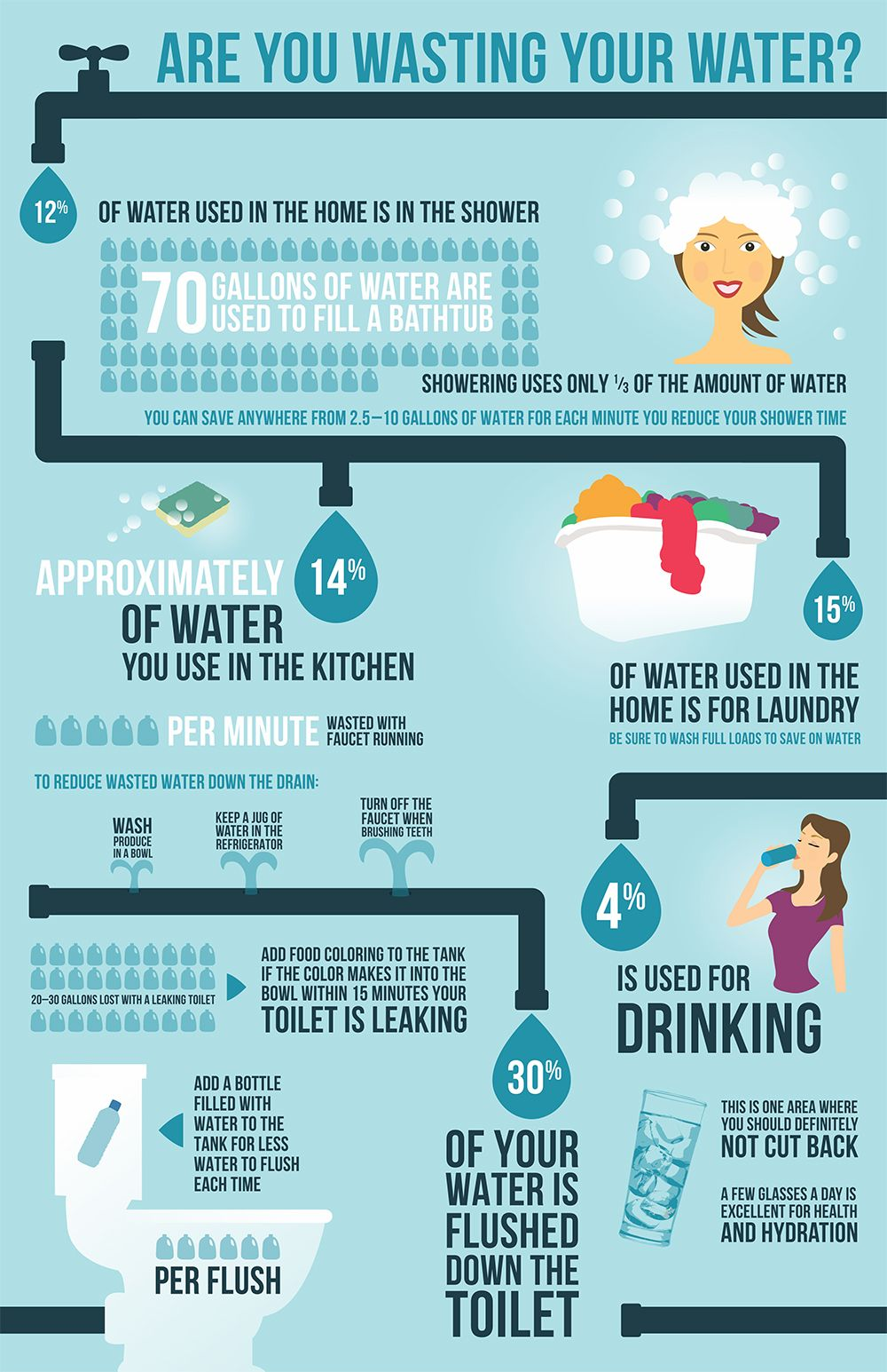 Are You Wasting Your Water Infographic Melissa Leide