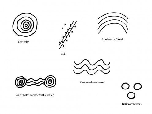 Australian Aboriginal Art Symbols – A Primer | AlyZen Moonshadow ...