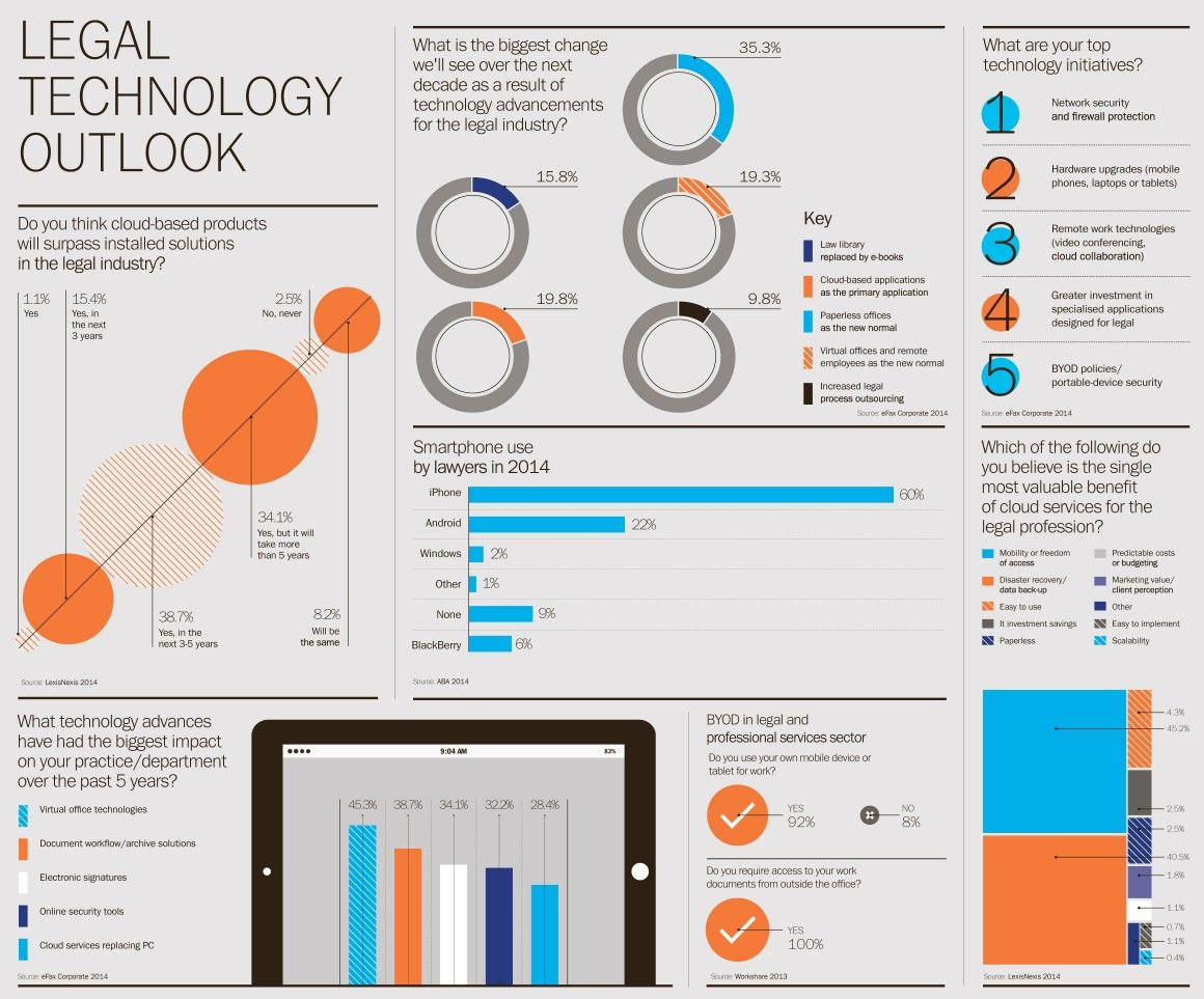 Review Of Technology Used In Legal Sector Raconteur Net Legal