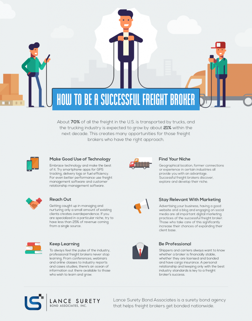 How To Be A Successful Freight Broker | Business Infographics