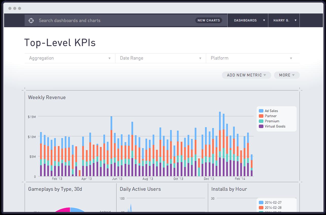 periscope io | dashboards | Data visualization, Dashboard design