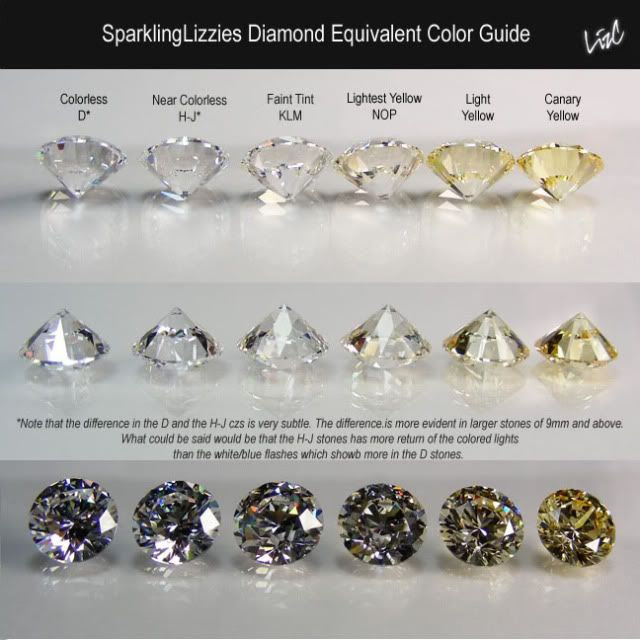 Diamond colour equivalent chart Jewelry Pinterest Diamond - diamond clarity chart