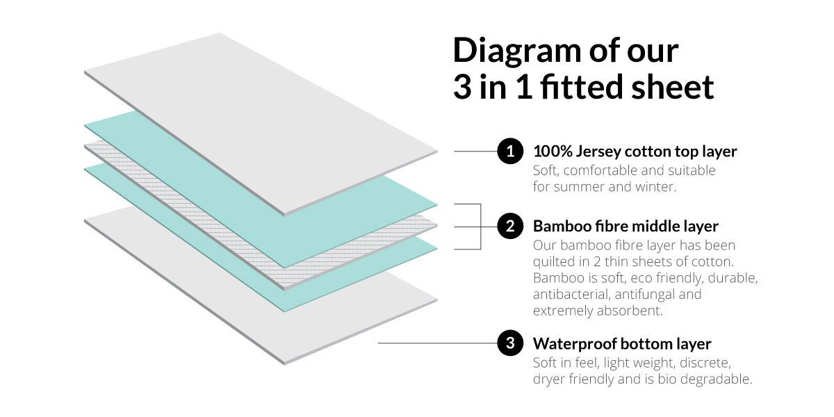 The waterproof 3 layer sheet system Baby kids, Pie chart