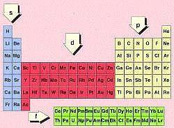 Resultado de imagen para clasificacion de los elementos quimicos resultado de imagen para clasificacion de los elementos quimicos por grupos spd y f urtaz Gallery