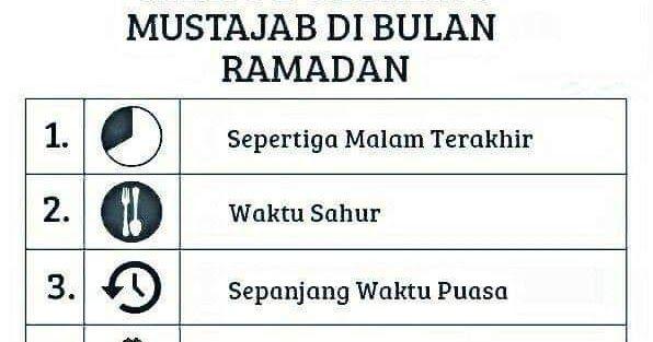 10 WAKTU DOA PALING MUSTAJAB DI BULAN RAMADAN | Ramadan ...