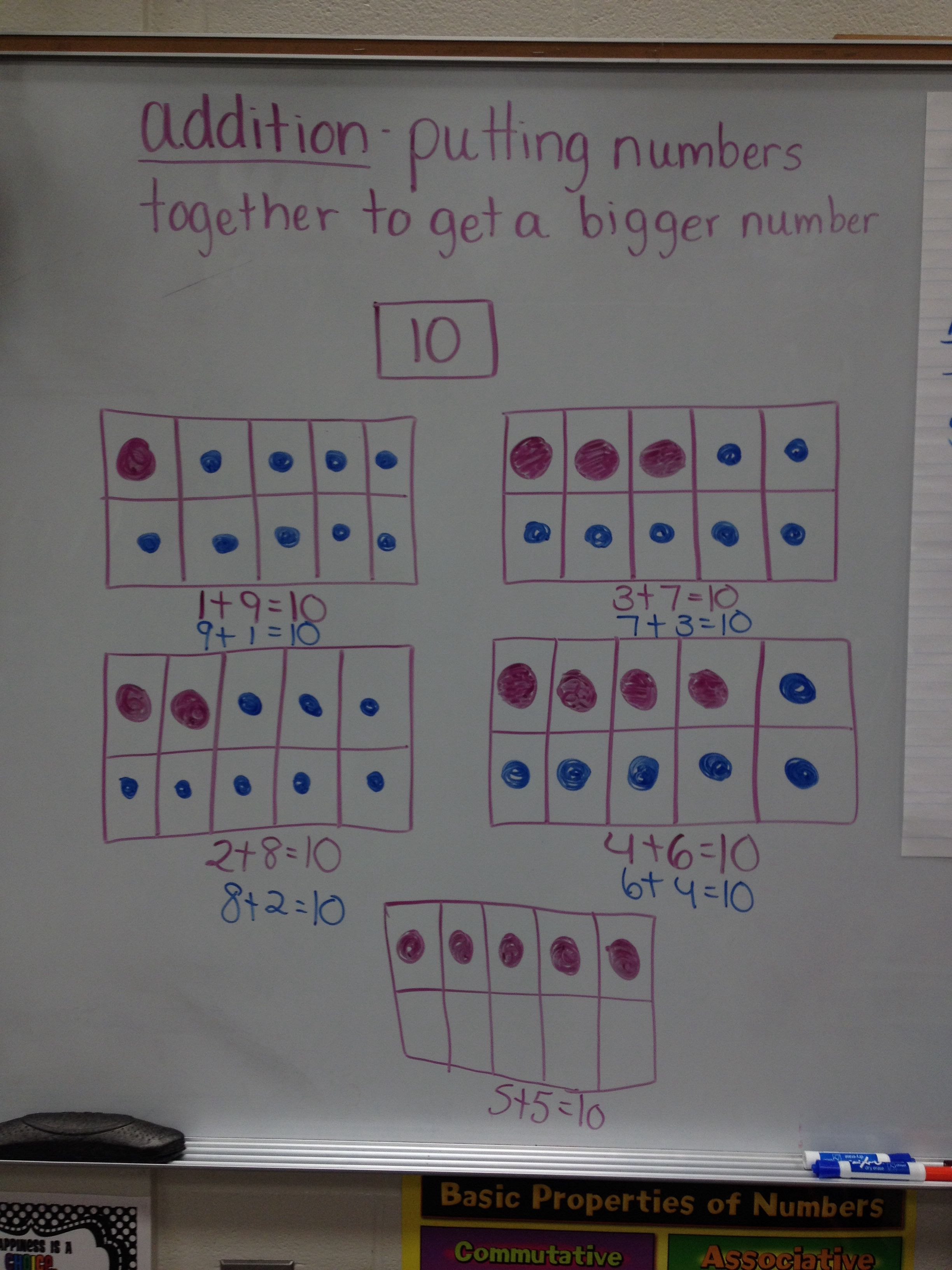 10 Frames Anchor Chart Finding Missing Addends To Make 10