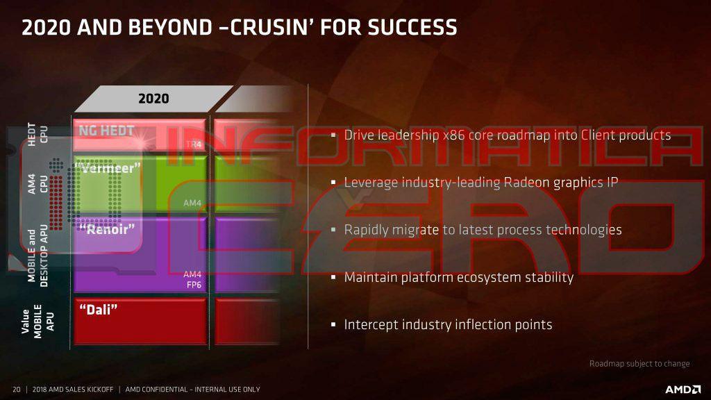 Amd Ryzen 4000 Cpu Zen 3 Design Complete Launching In 2020 Zen 4 In Development Inflection Point Amd Roadmap