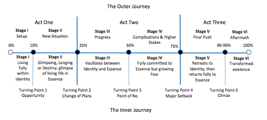 Michael Hague Hero's Journey Chart