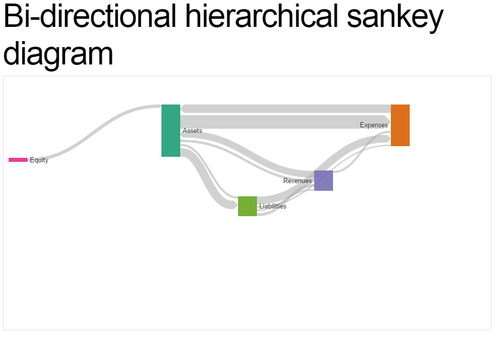 This is a demonstration of a bi-directional hierarchical