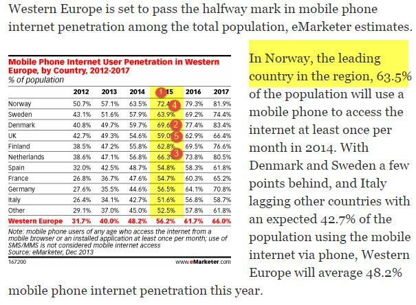 chart of the day : EU mobile web usage | Mobile | Denmark, Mobile