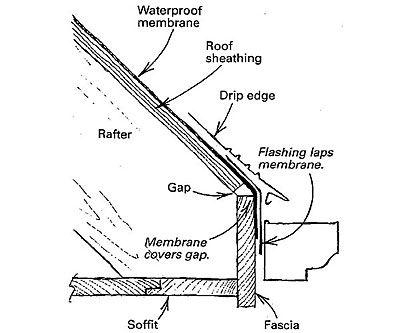 Ice Dam Prevention Run The Waterproof Membrane A Couple