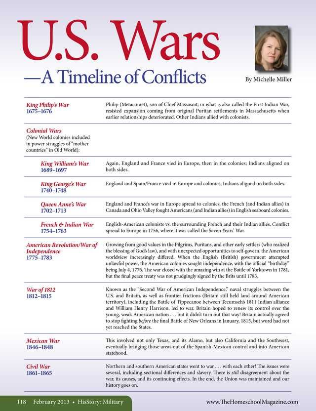 US Wars - A Timeline of Conflicts The Old Schoolhouse Magazine