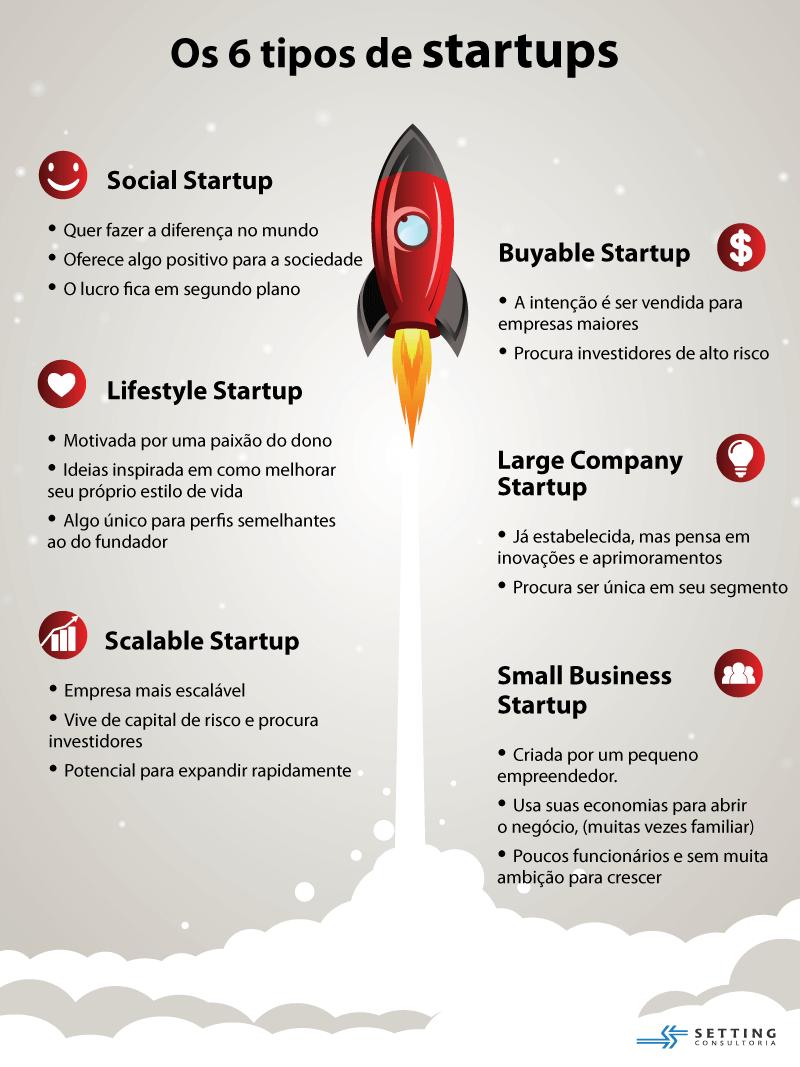 Guia completo com tudo sobre startup que você prec...