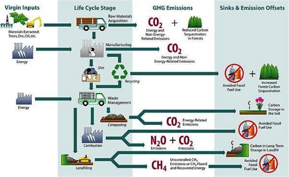 Via Us Epa Product Life Cycle Flow Diagram Solid Waste