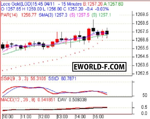 PT+Equityworld+Futures+:+Pergerakan+Indeks+Emas+LGD+Hari+ini+11+April+2017+naik+2.40+point