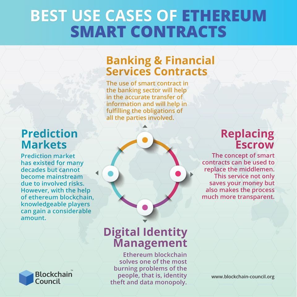 Best Use Case Of Ethereum Smart Contract Blockchain Blockchain Technology Blockchain Cryptocurrency
