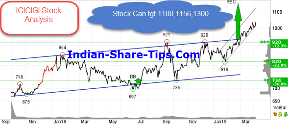 Is This Insurance Stock Ready To Take Off In Upward Trajectory